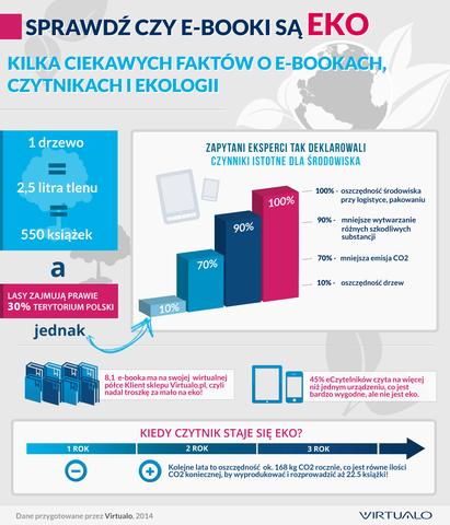 sprawdz-czy-e-booki-sa-eko-infografika-virtualo
